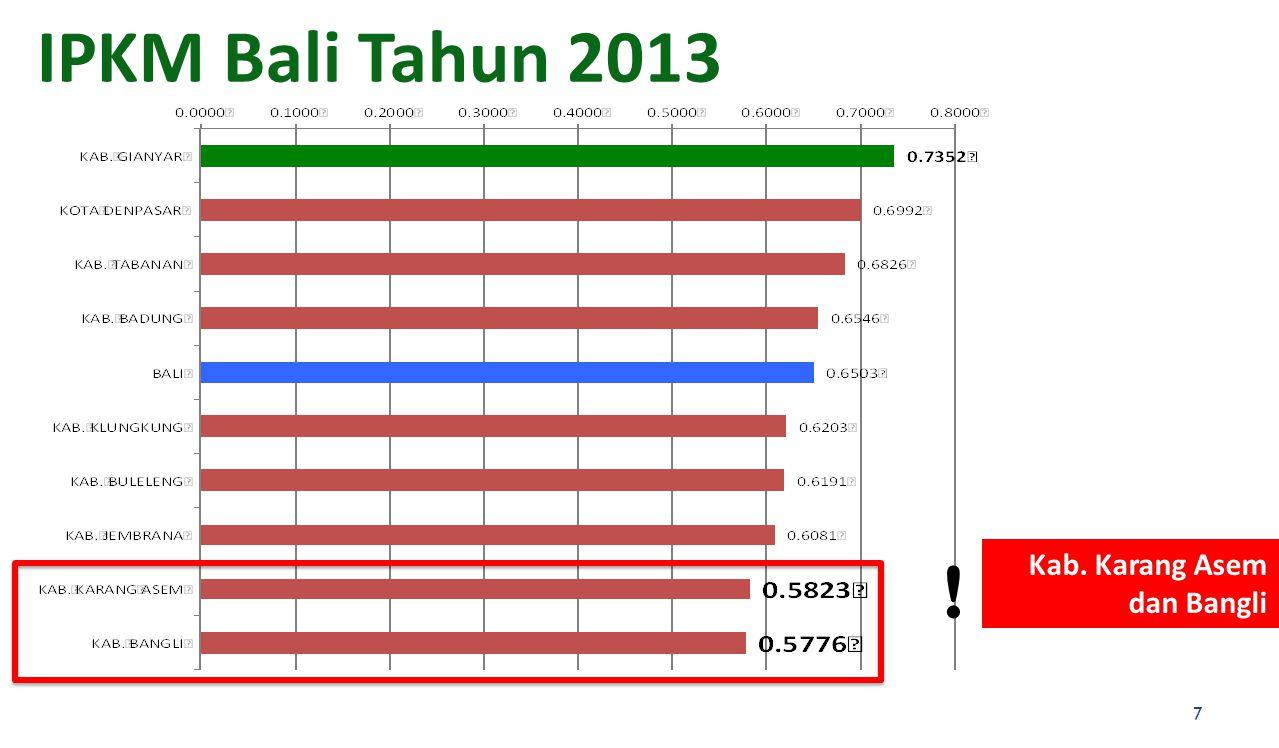 IPKM Bali Tahun 2013 Kab. Karang Asem dan Bangli ! 7