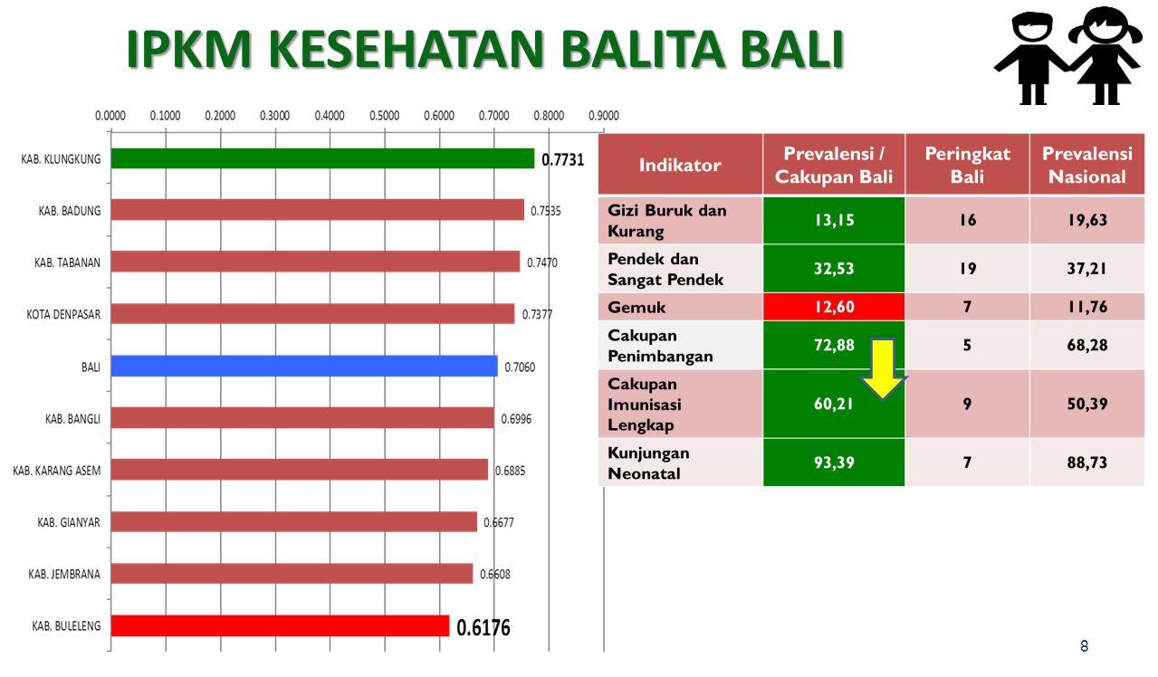 IPKM KESEHATAN BALITA BALI 8