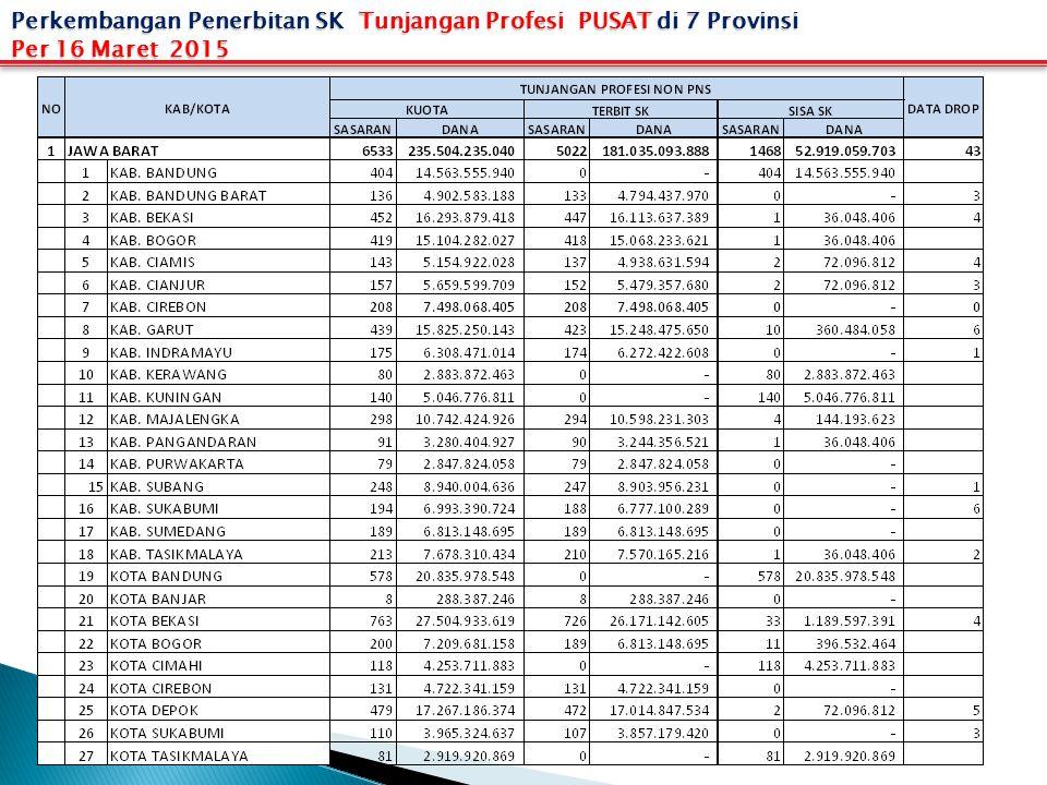 Perkembangan Penerbitan SK Tunjangan Profesi PUSAT di 7 Provinsi Per 16 Maret 2015