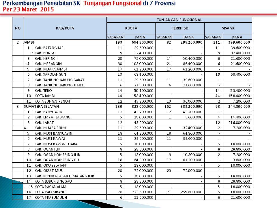 Perkembangan Penerbitan SK Tunjangan Fungsional di 7 Provinsi Per 23 Maret 2015