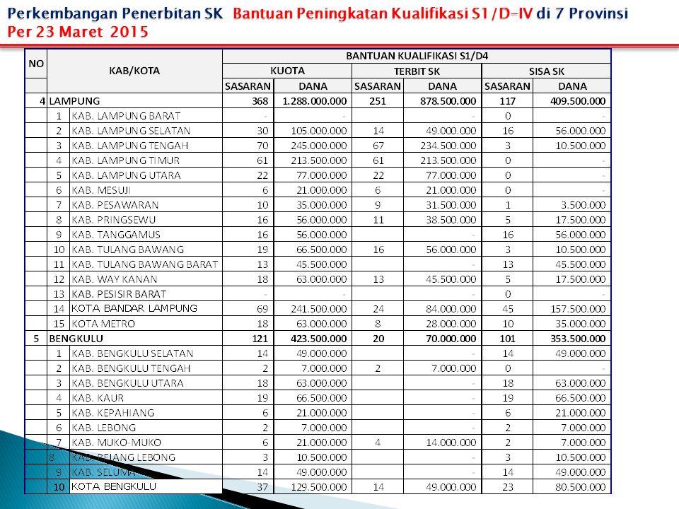 Perkembangan Penerbitan SK Bantuan Peningkatan Kualifikasi S1/D-IV di 7 Provinsi Per 23 Maret 2015