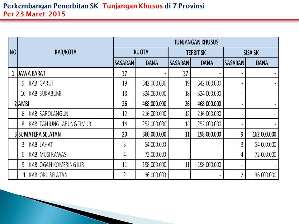 Perkembangan Penerbitan SK Tunjangan Khusus di 7 Provinsi Per 23 Maret 2015