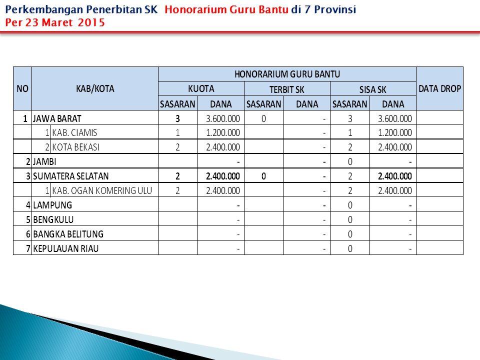 Perkembangan Penerbitan SK Honorarium Guru Bantu di 7 Provinsi Per 23 Maret 2015