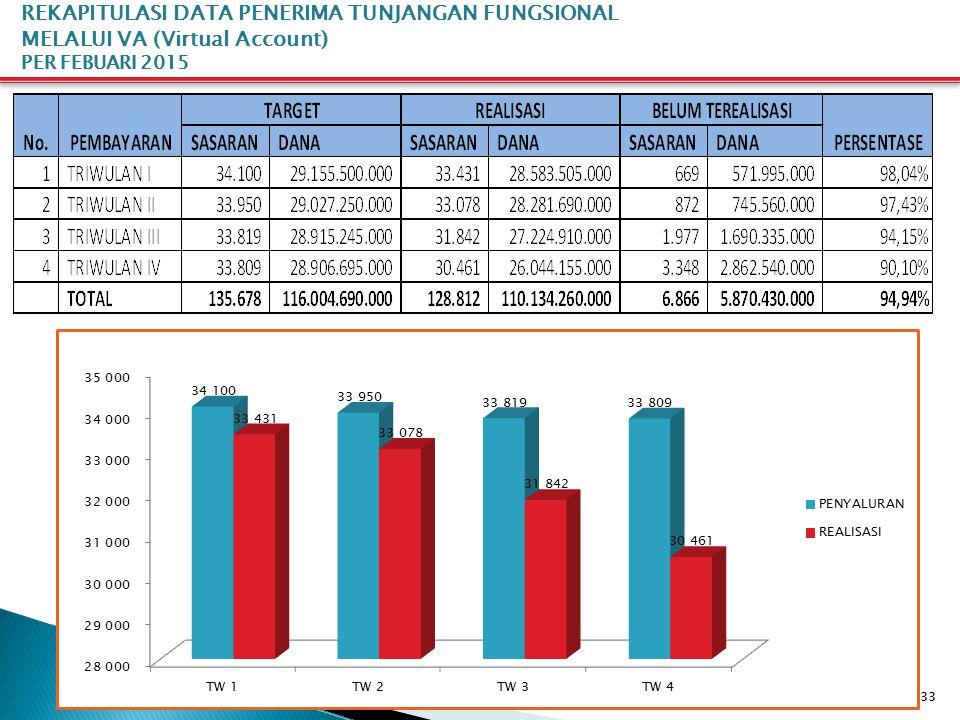 33 REKAPITULASI DATA PENERIMA TUNJANGAN FUNGSIONAL MELALUI VA (Virtual Account) PER FEBUARI 2015