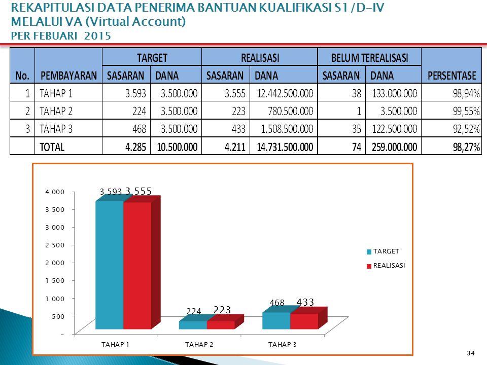 34 REKAPITULASI DATA PENERIMA BANTUAN KUALIFIKASI S1/D-IV MELALUI VA (Virtual Account) PER FEBUARI 2015