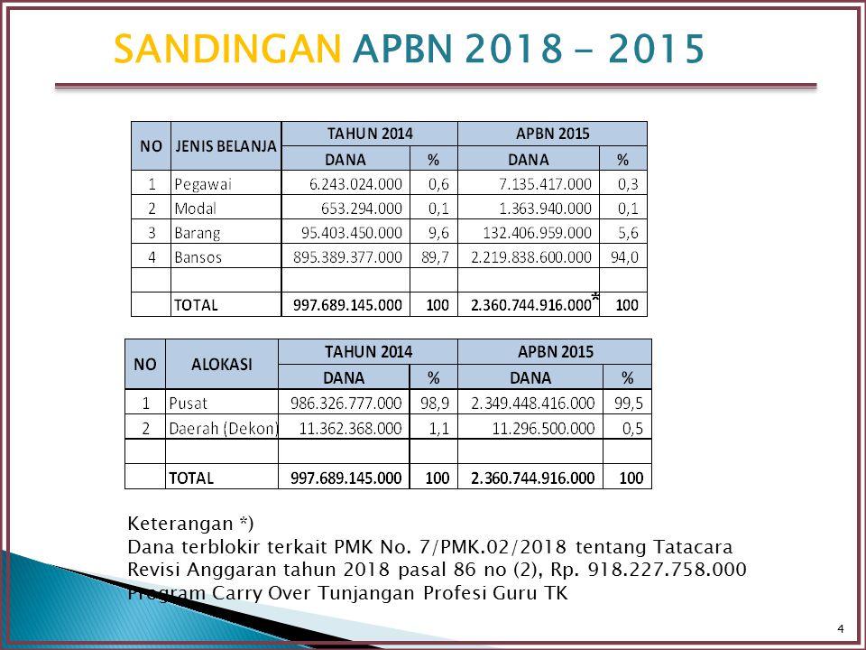 4 * Keterangan *) Dana terblokir terkait PMK No. 7/PMK.02/2018 tentang Tatacara Revisi Anggaran tahun 2018 pasal 86 no (2), Rp. 918.227.758.000 Progra