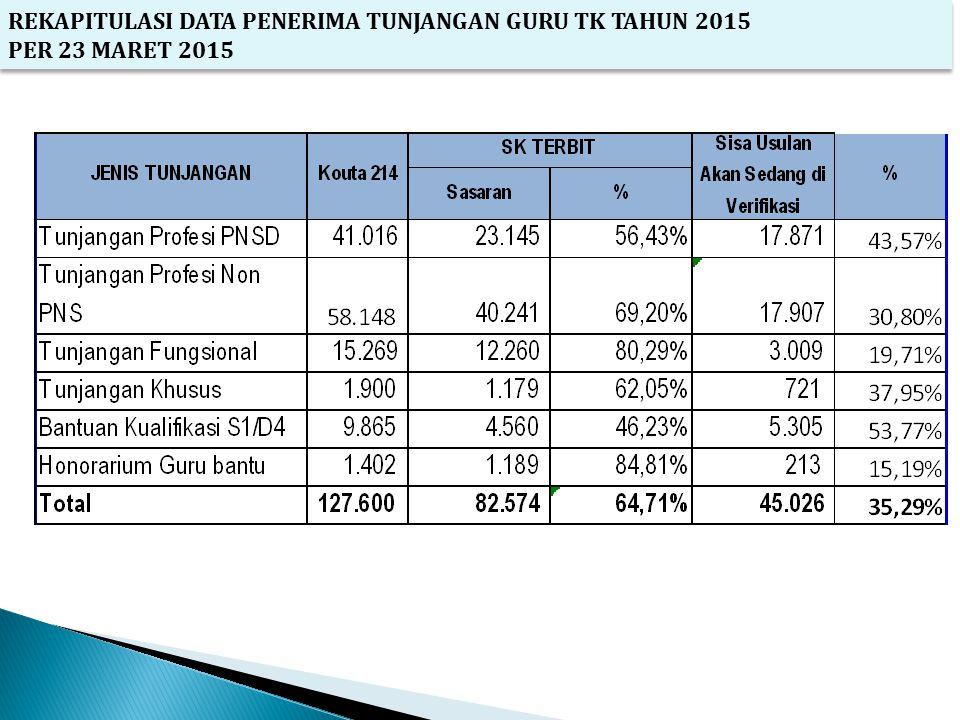 REKAPITULASI DATA PENERIMA TUNJANGAN GURU TK TAHUN 2015 PER 23 MARET 2015