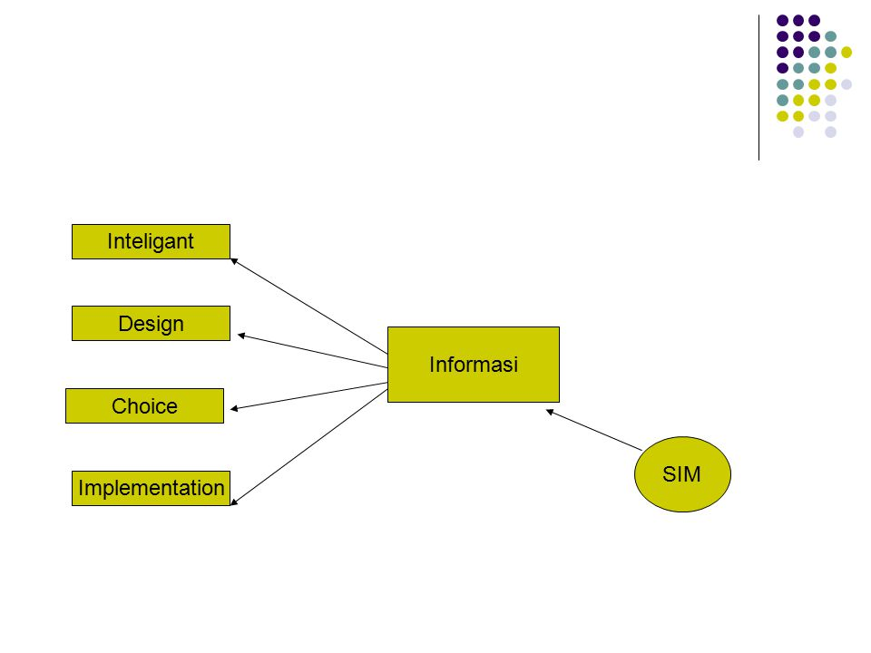 Informasi SIM Inteligant Design Choice Implementation