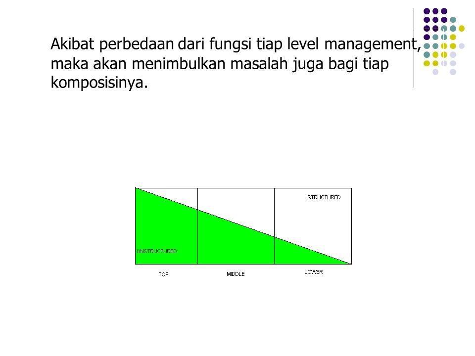 Akibat perbedaan dari fungsi tiap level management, maka akan menimbulkan masalah juga bagi tiap komposisinya.