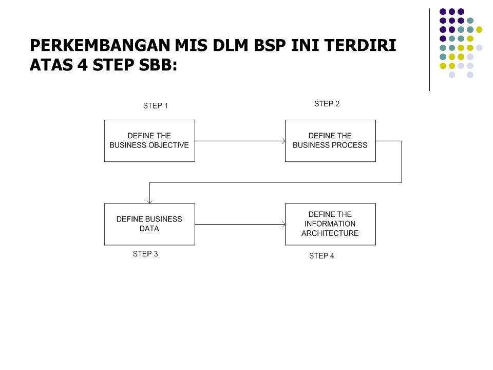PERKEMBANGAN MIS DLM BSP INI TERDIRI ATAS 4 STEP SBB: