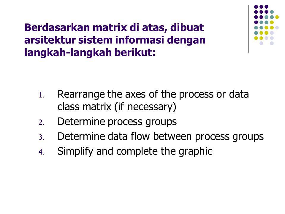 Berdasarkan matrix di atas, dibuat arsitektur sistem informasi dengan langkah-langkah berikut: 1. Rearrange the axes of the process or data class matr