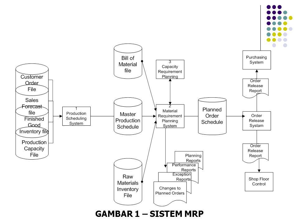 GAMBAR 1 – SISTEM MRP