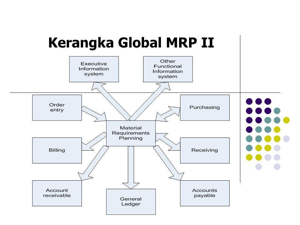 Kerangka Global MRP II