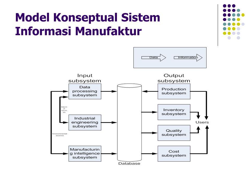 Model Konseptual Sistem Informasi Manufaktur
