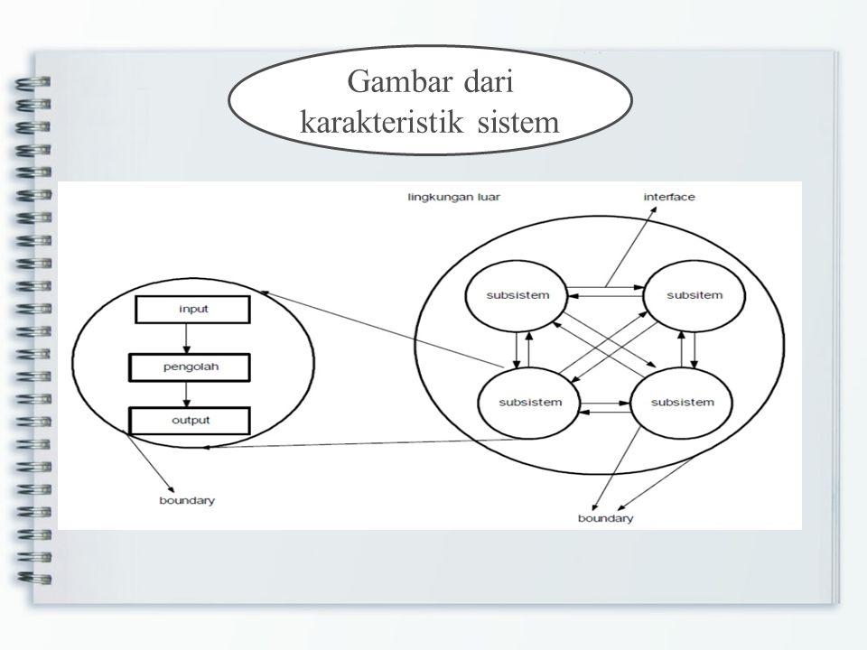 Gambar dari karakteristik sistem