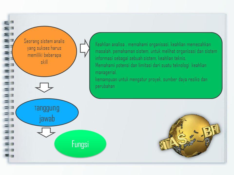 Analisis dan desain sistem Analisis sistem sangat bergantung pada teori sistem umum sebagai sebuah landasan konseptual.