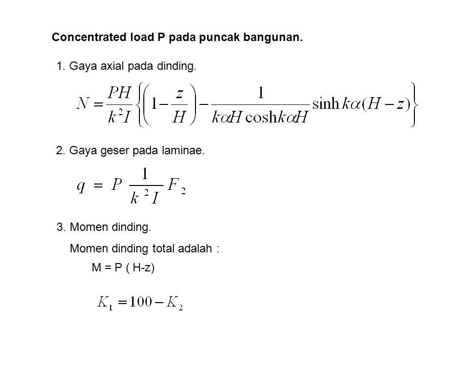 Concentrated load P pada puncak bangunan. 1. Gaya axial pada dinding. 2. Gaya geser pada laminae. 3. Momen dinding. Momen dinding total adalah : M = P