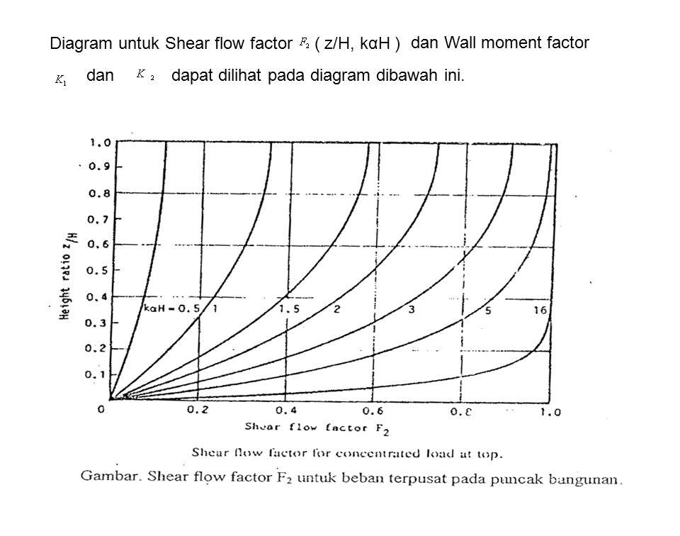 Diagram untuk Shear flow factor ( z/H, kαH ) dan Wall moment factor dan dapat dilihat pada diagram dibawah ini.