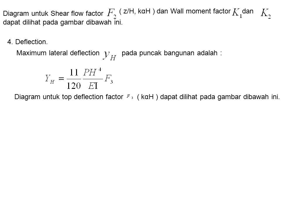 Diagram untuk Shear flow factor ( z/H, kαH ) dan Wall moment factordan dapat dilihat pada gambar dibawah ini. 4. Deflection. Maximum lateral deflectio