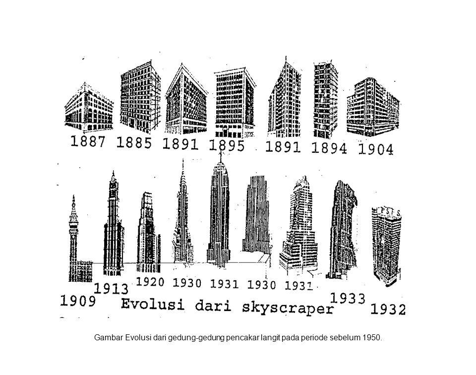 Gambar Evolusi dari gedung-gedung pencakar langit pada periode sebelum 1950.