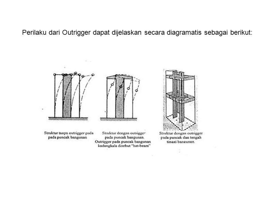Perilaku dari Outrigger dapat dijelaskan secara diagramatis sebagai berikut: