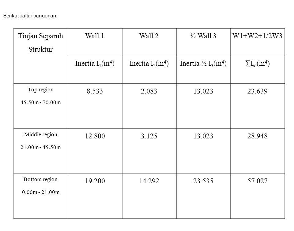 Tinjau Separuh Struktur Wall 1Wall 2½ Wall 3W1+W2+1/2W3 Inertia I 1 (m 4 )Inertia I 2 (m 4 )Inertia ½ I 3 (m 4 )∑I xi (m 4 ) Top region 45.50m - 70.00
