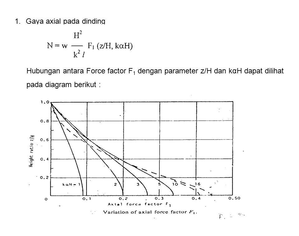 1.Gaya axial pada dinding Hubungan antara Force factor F 1 dengan parameter z/H dan kαH dapat dilihat pada diagram berikut :
