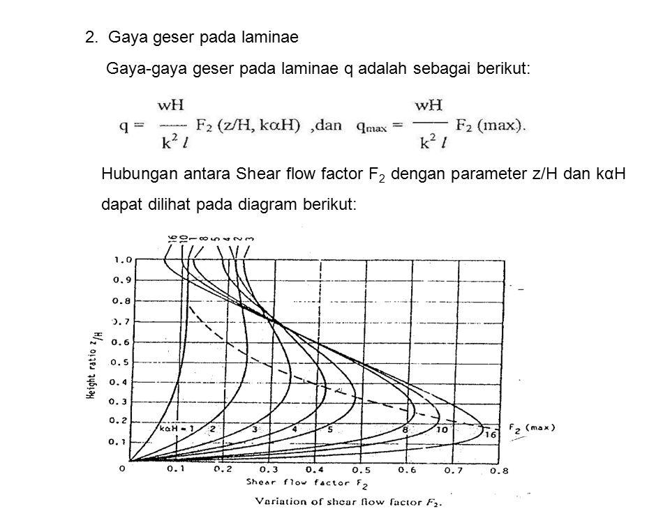 2. Gaya geser pada laminae Gaya-gaya geser pada laminae q adalah sebagai berikut: Hubungan antara Shear flow factor F 2 dengan parameter z/H dan kαH d