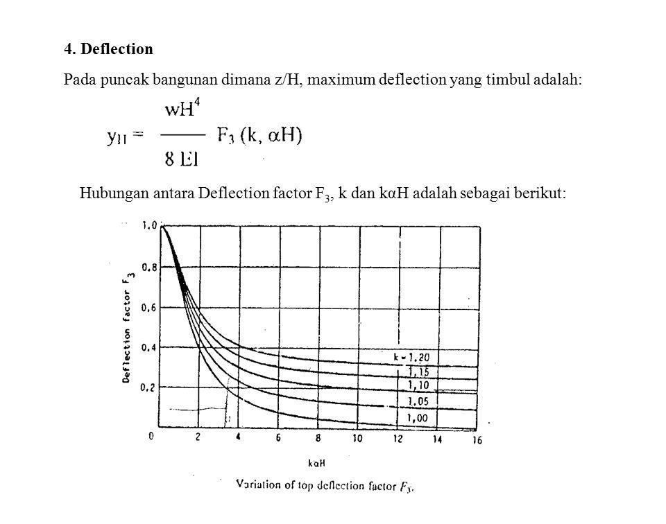 4. Deflection Pada puncak bangunan dimana z/H, maximum deflection yang timbul adalah: Hubungan antara Deflection factor F 3, k dan kαH adalah sebagai