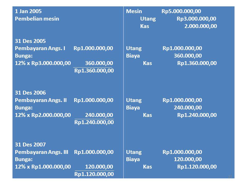 1 Jan 2005 Pembelian mesin 31 Des 2005 Pembayaran Angs. I Rp1.000.000,00 Bunga: 12% x Rp3.000.000,00 360.000,00 Rp1.360.000,00 31 Des 2006 Pembayaran
