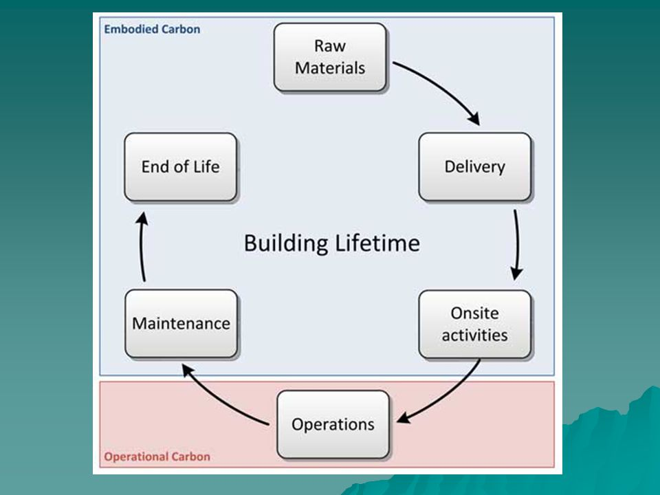 FACTORS INFLUENCING THE DECISION TO CARRY OUT MAINTENANCE  COSTS  AGE OF PROPERTY  AVAILABILITY OF PHYSICAL RESOURCES.