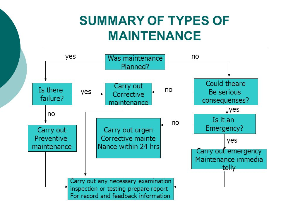 SUMMARY OF TYPES OF MAINTENANCE Was maintenance Planned? Is there failure? Carry out Corrective maintenance Could theare Be serious consequenses? Carr
