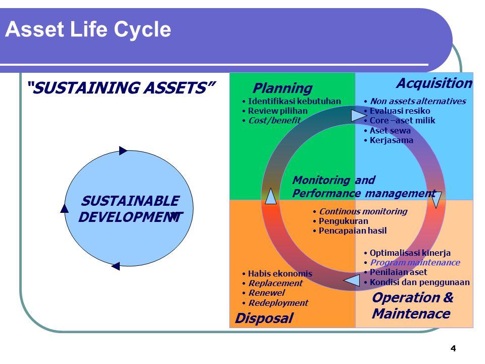 4 Asset Life Cycle Acquisition Operation & Maintenace Disposal Identifikasi kebutuhan Review pilihan Cost/benefit Non assets alternatives Evaluasi res