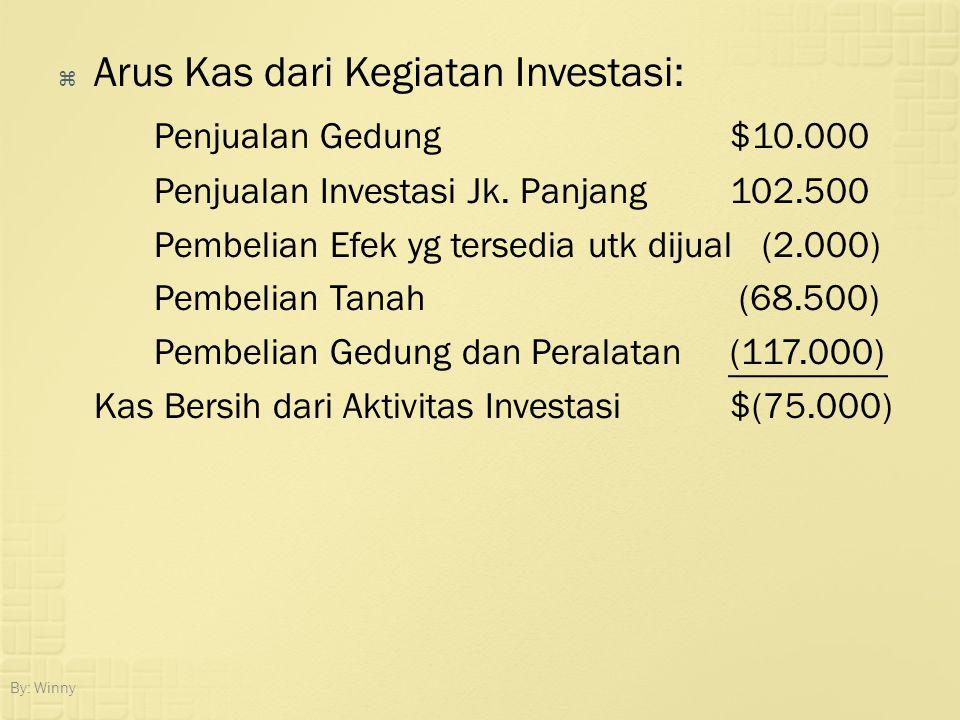  Arus Kas dari Kegiatan Investasi: Penjualan Gedung$10.000 Penjualan Investasi Jk. Panjang102.500 Pembelian Efek yg tersedia utk dijual (2.000) Pembe
