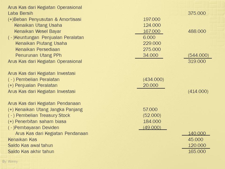 By: Winny Arus Kas dari Kegiatan Operasional Laba Bersih375.000 (+)Beban Penyusutan & Amortisasi197.000 Kenaikan Utang Usaha124.000 Kenaikan Wesel Bay