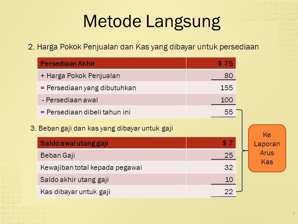 7 Metode Langsung 2. Harga Pokok Penjualan dan Kas yang dibayar untuk persediaan Persediaan Akhir$ 75 + Harga Pokok Penjualan80 = Persediaan yang dibu