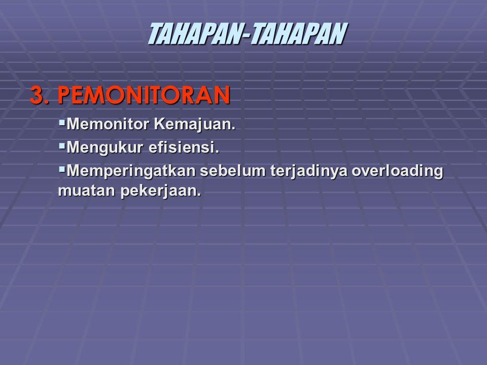 TAHAPAN-TAHAPAN 3.PEMONITORAN  Memonitor Kemajuan.