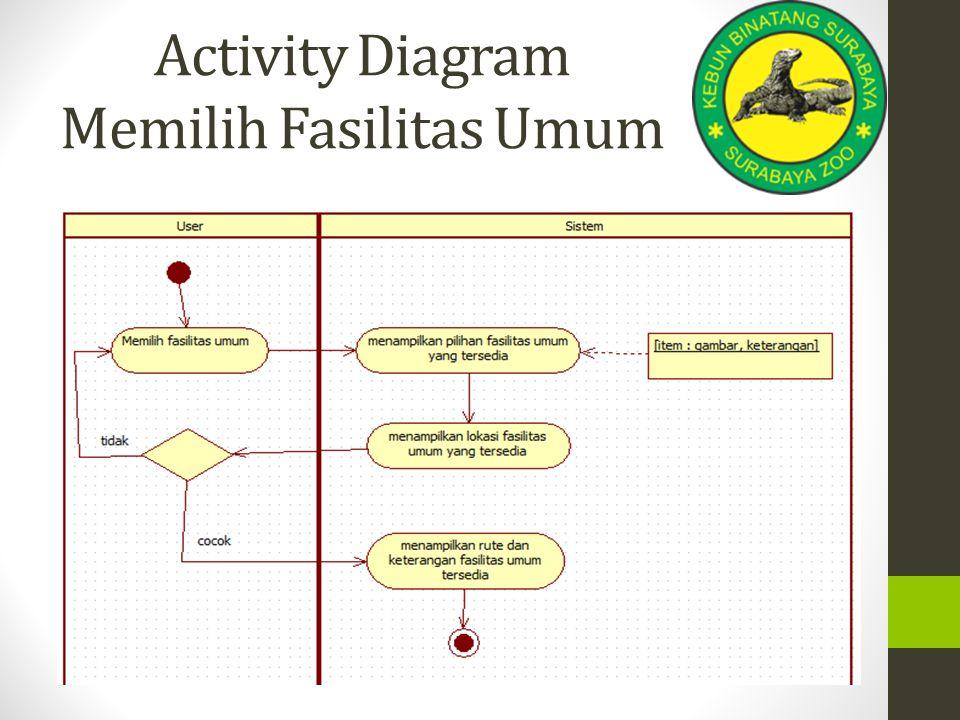 Activity Diagram Memilih Fasilitas Umum