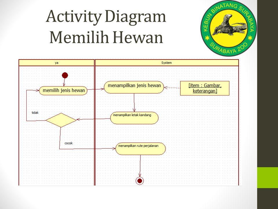 Activity Diagram Memilih Hewan