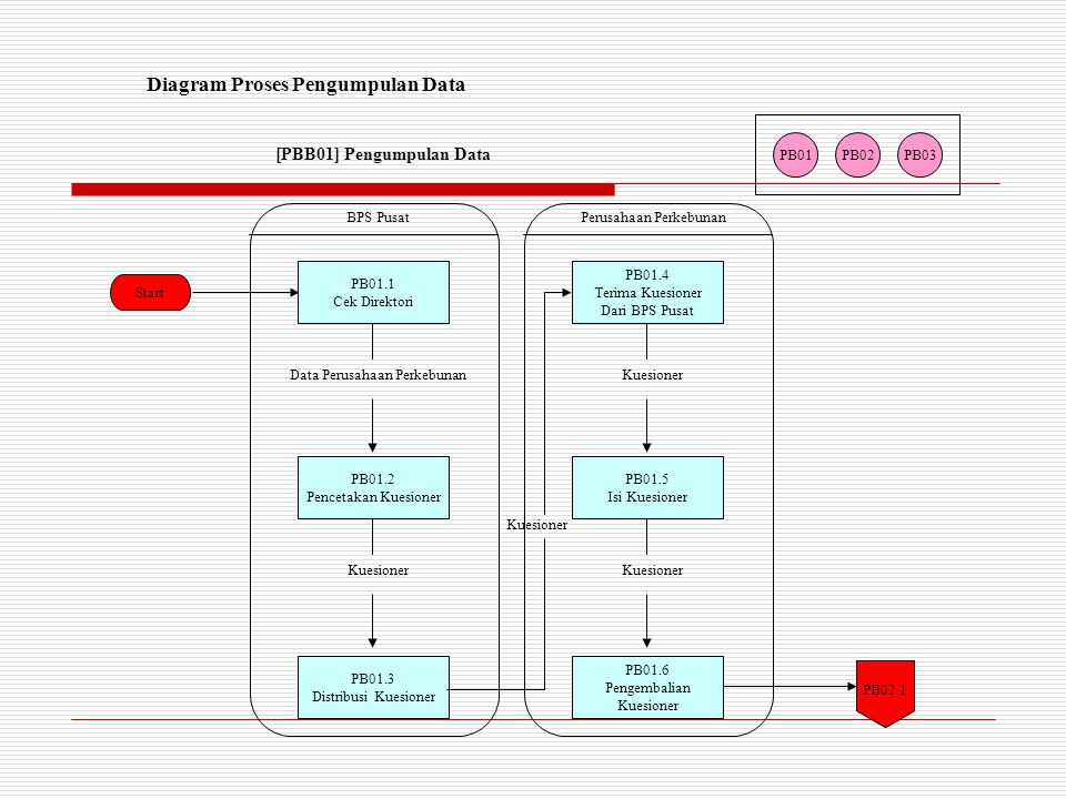 Start PB01PB02PB03 Diagram Proses Pengumpulan Data [PBB01] Pengumpulan Data PB01.1 Cek Direktori Data Perusahaan Perkebunan PB01.2 Pencetakan Kuesioner Kuesioner PB01.3 Distribusi Kuesioner BPS Pusat PB02.1 PB01.4 Terima Kuesioner Dari BPS Pusat Kuesioner PB01.5 Isi Kuesioner Kuesioner PB01.6 Pengembalian Kuesioner Perusahaan Perkebunan Kuesioner