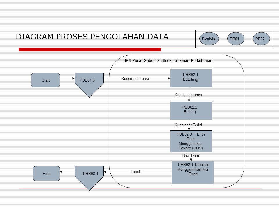 BPS Pusat Subdit Statistik Tanaman Perkebunan StartPBB01.6 PBB02.1 Batching PBB02.2 Editing PBB02.3 Entri Data Menggunakan Foxpro (DOS) PBB02.4 Tabulasi Menggunakan MS.