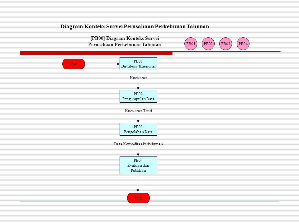 PB01 Distribusi Kuesioner Kuesioner PB02 Pengumpulan Data Kuesioner Terisi PB03 Pengolahan Data Data Komoditas Perkebunan PB04 Evaluasi dan Publikasi End Start PB01PB02PB03PB04 Diagram Konteks Survei Perusahaan Perkebunan Tahunan [PB00] Diagram Konteks Survei Perusahaan Perkebunan Tahunan