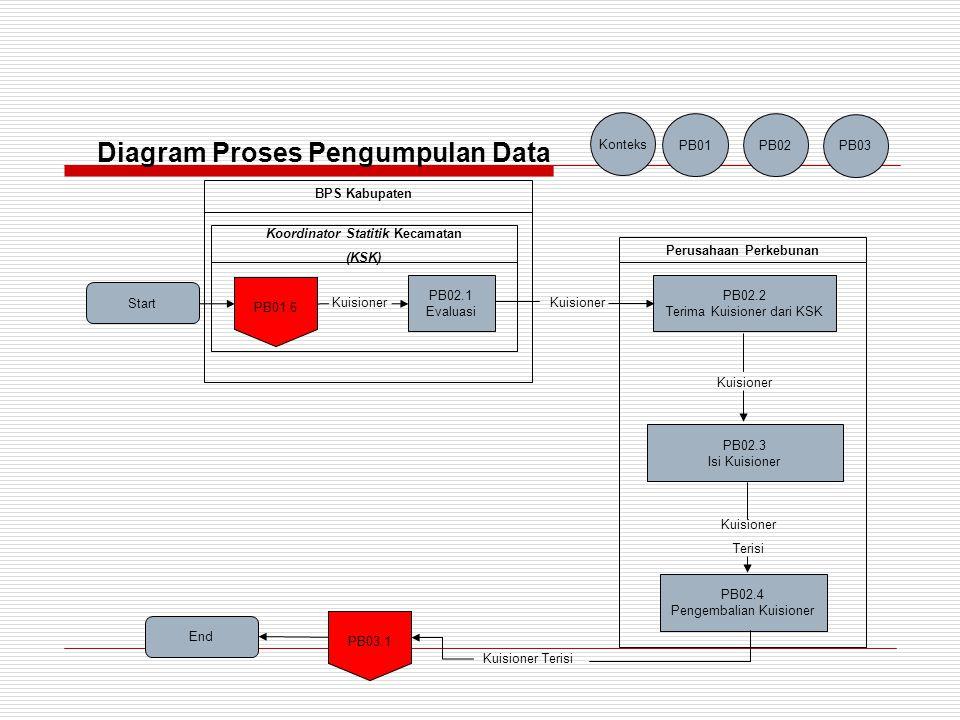 Start PB03.1 Batching PB02.4 Konteks PB01 PB02 PB03 PB03.2 Editing dan Coding PB03.3 Entri Data PB03.4 Tabulasi End Kuisioner Raw Data File Tabulasi BPS Pusat Diagram Proses Pengolahan Data Start PB03.1 Batching PB02.4 Konteks PB01 PB02 PB03 PB03.2 Editing dan Coding PB03.3 Entri Data PB03.4 Tabulasi PB04.1 Kuisioner Raw Data File Tabulasi BPS Pusat Diagram Proses Pengolahan Data
