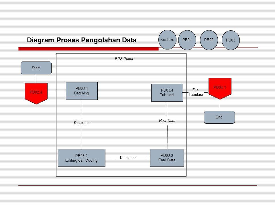 Start PB04.1 Evaluasi PB04.2 Rekonsiliasi PB04.3 Publikasi PB04.4 Shared Data End PB03.04 ED04.2 Direktorat Jendral Perkebunan dan Asosiasi- Asosiasi Perkebunan Tabulasi Data Pengolahan Data Komoditas Perkebunan Raw Data Konteks PB01 PB02 PB03 Subdirektorat Statistik Tanaman Perkebunan Diagram Proses Evaluasi dan Publikasi