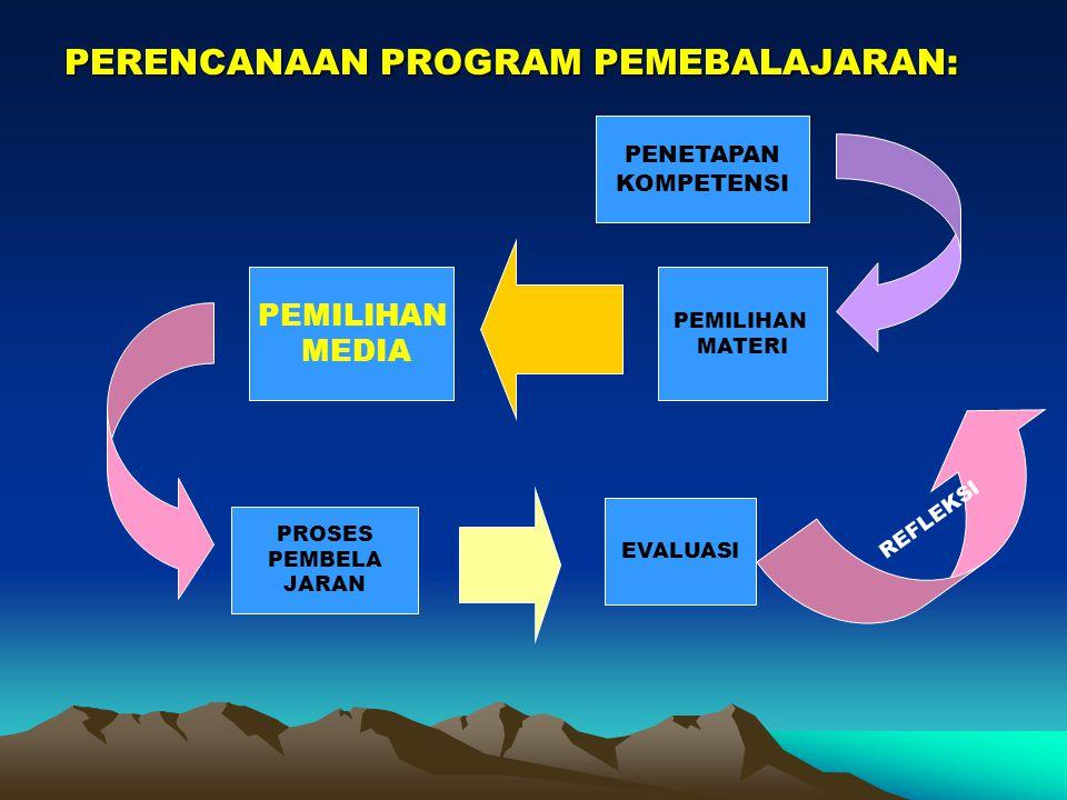 KAPAN MEMILIH MEDIA? PEMILIHAN MEDIA DILAKUKAN Pada saat kita merancang program pembelajaran: setelah ditetapkan kompetensi yang ingin dicapai, dan se