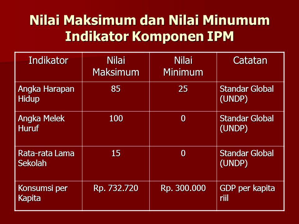 Nilai Maksimum dan Nilai Minumum Indikator Komponen IPM Indikator Nilai Maksimum Nilai Minimum Catatan Angka Harapan Hidup 8525 Standar Global (UNDP)