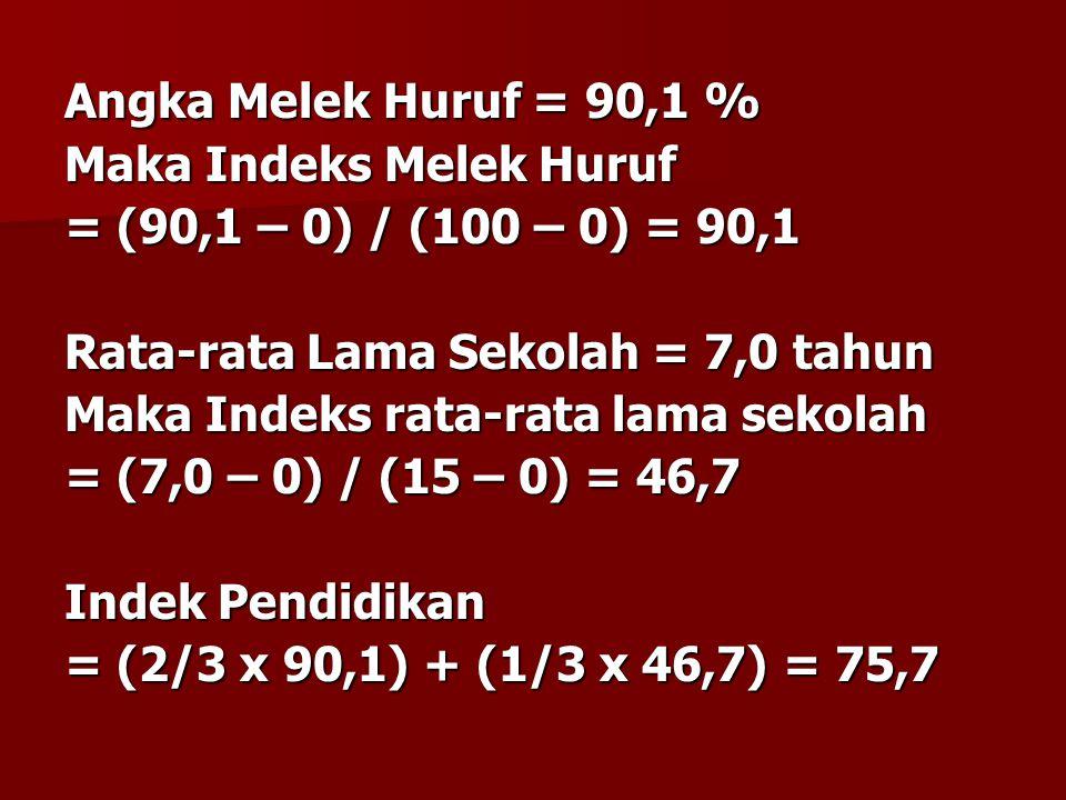 Angka Melek Huruf = 90,1 % Maka Indeks Melek Huruf = (90,1 – 0) / (100 – 0) = 90,1 Rata-rata Lama Sekolah = 7,0 tahun Maka Indeks rata-rata lama sekol
