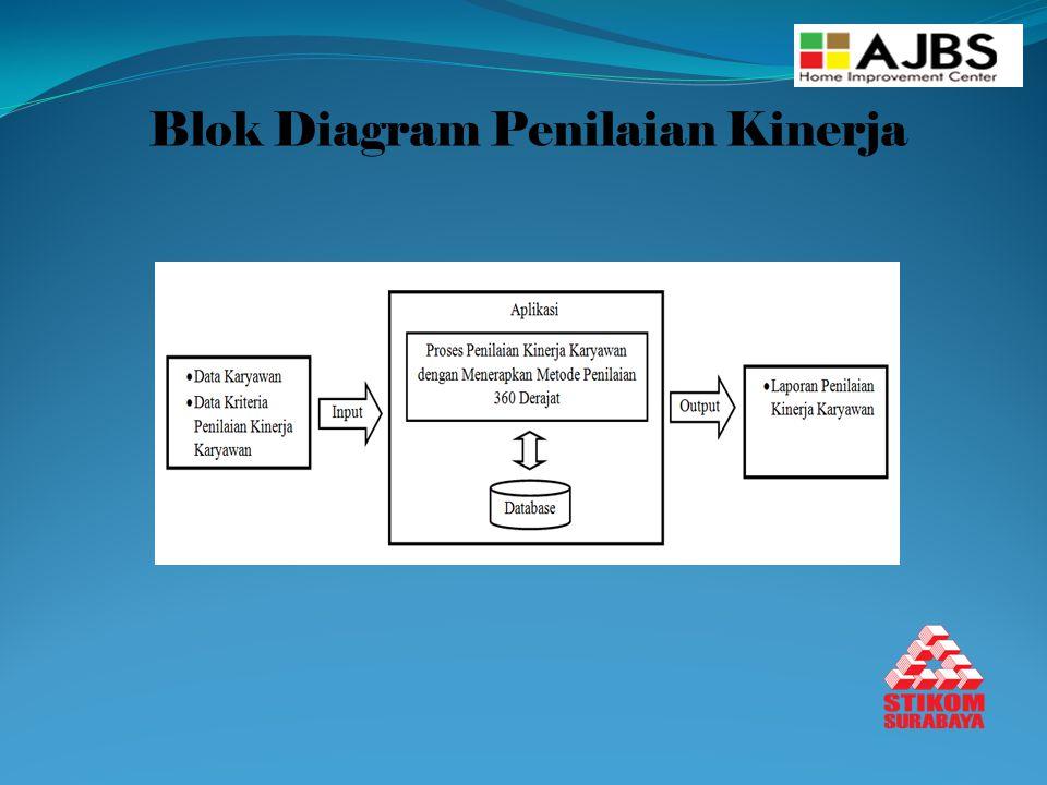Blok Diagram Penilaian Kinerja