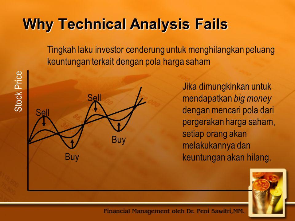 Why Technical Analysis Fails Tingkah laku investor cenderung untuk menghilangkan peluang keuntungan terkait dengan pola harga saham Stock Price Sell B
