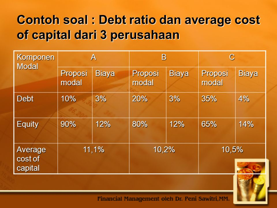 Contoh soal : Debt ratio dan average cost of capital dari 3 perusahaan Komponen Modal ABC Proposi modal Biaya Biaya Biaya Debt10%3%20%3%35%4% Equity90